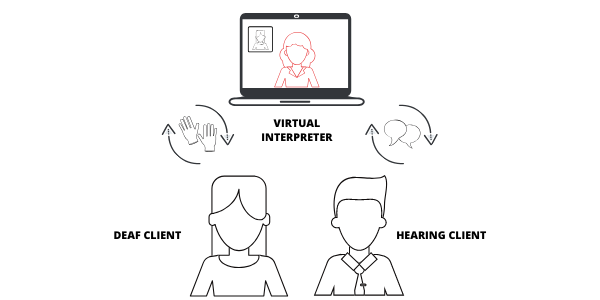 virtual interpreting services graphic showing how remote interpreting works with two people and screen